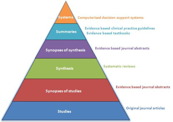 Evidence Best Practice Archivi Academy Case Management